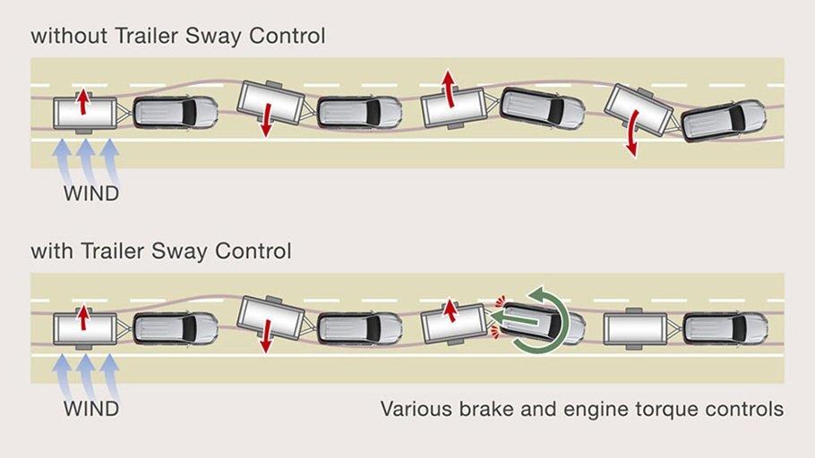 trailer sway control